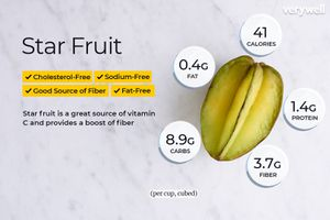 Star Fruit, annotated