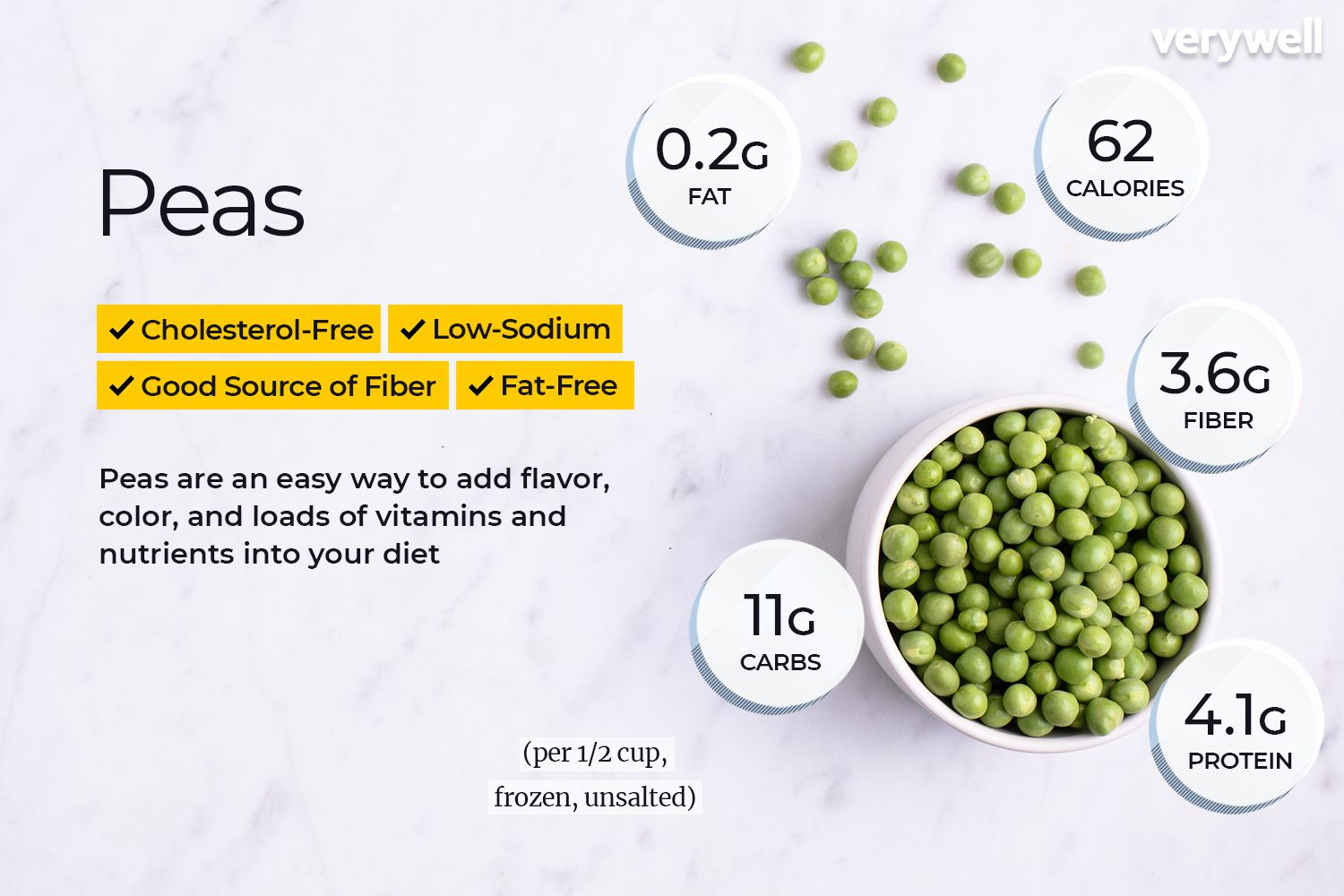 Pea Nutrition Facts And Health Benefits