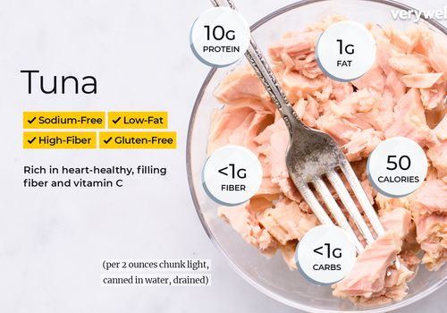 tuna nutrition facts and health benefits