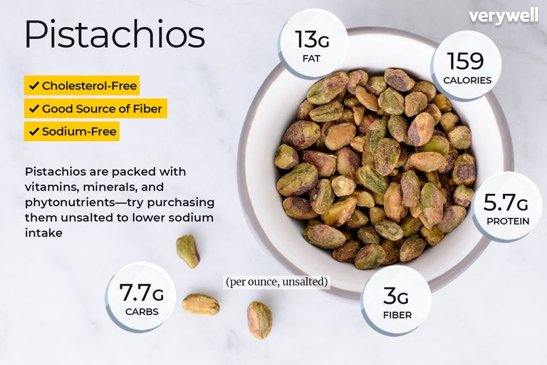Pistachios, annotated