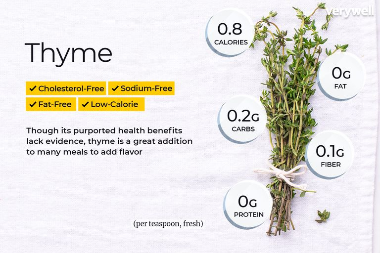 Thyme, annotated