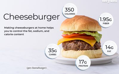 Cheeseburger, annotated